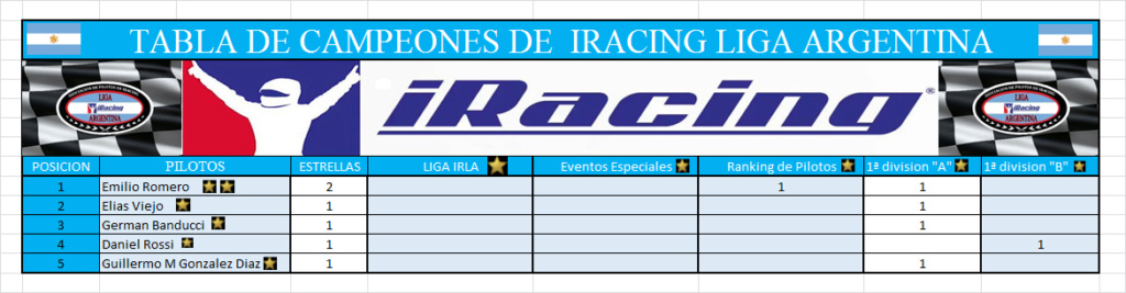 Ranking de Pilotos y tabla de campeones de IRLA Tabla110