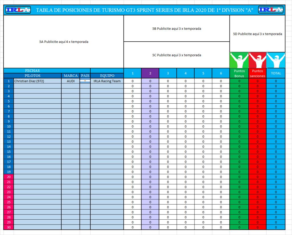 Tabla de Posiciones y estadisticas IRLA TURISMO GT3 Sprint Series Tabla134