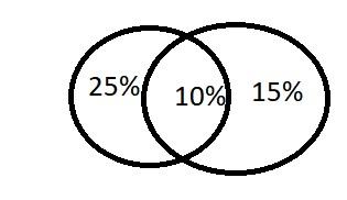 Probabilidade Diagra11