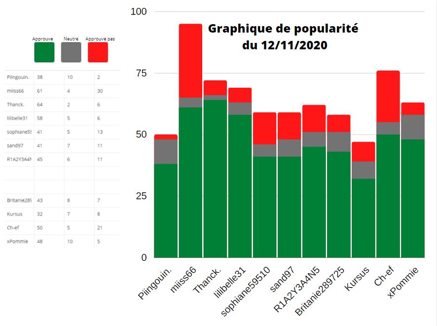 Graphique de popularité des ministres du 12/11/2020 Captu544