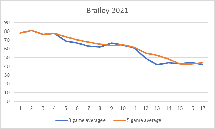 NRL Fantasy 2021 Part 77 - To'o tired to think of a witty title - Page 3 Braile10