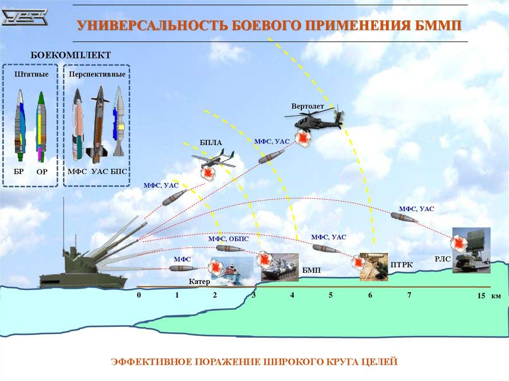 2S38 Derivatsiya-PVO 57-mm AAA SPG - Page 15 Servei11