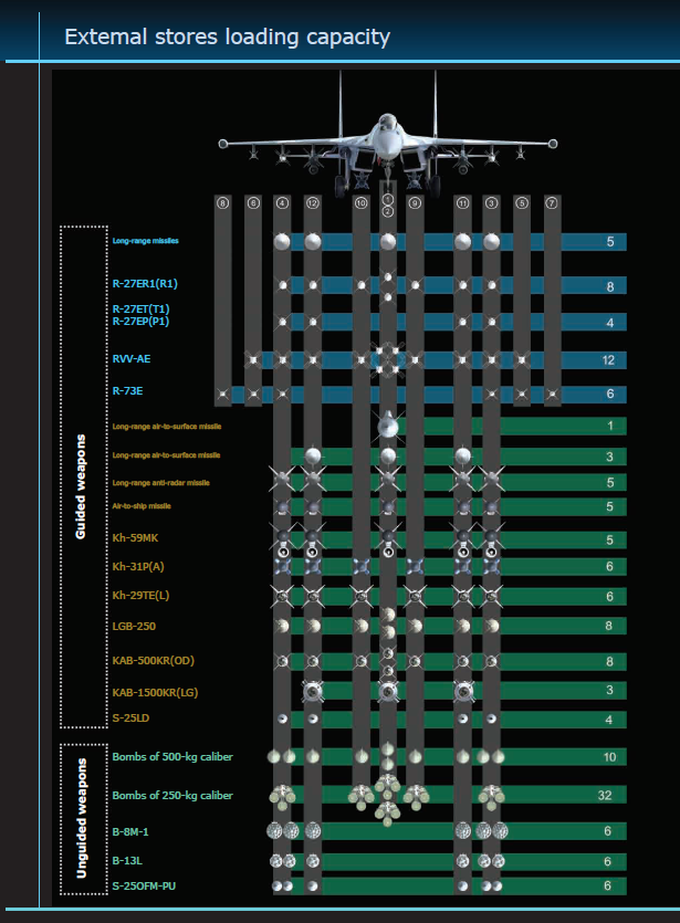 Russian Air Force numbers and procurement plans - Page 28 Weapon10