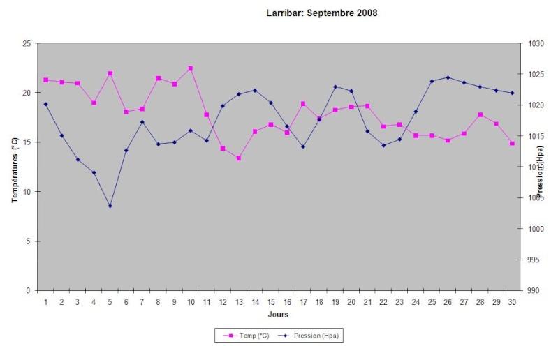 Mois de Septembre 2008 Graphi12