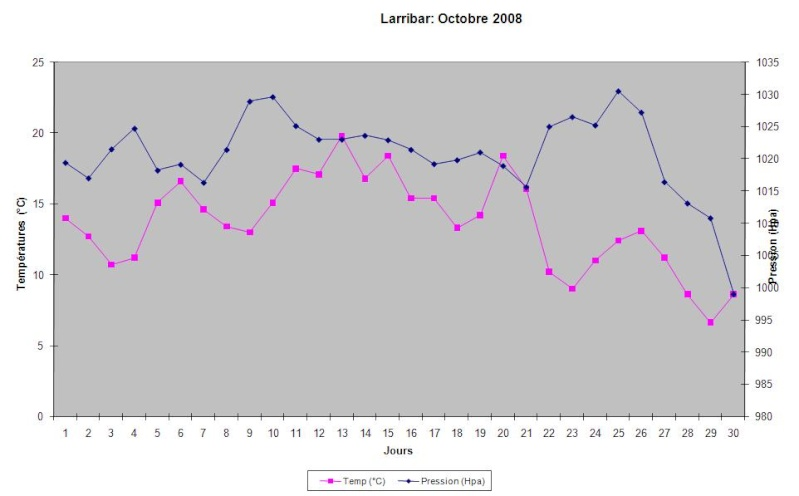 Mois d'Octobre 2008 Graphi13