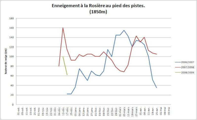 Enneigement la Rosière / Sainte-Foy 2008-2009 Larosi10