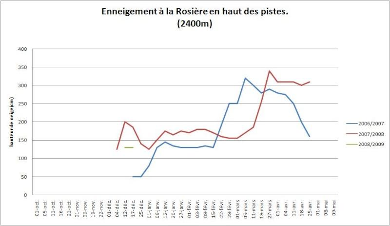 Enneigement la Rosière / Sainte-Foy 2008-2009 Larosi11