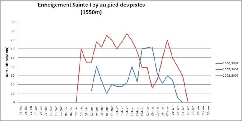 Enneigement la Rosière / Sainte-Foy 2008-2009 Sainte10