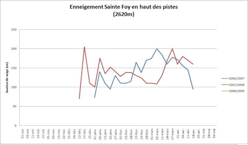 Enneigement la Rosière / Sainte-Foy 2008-2009 Sainte11