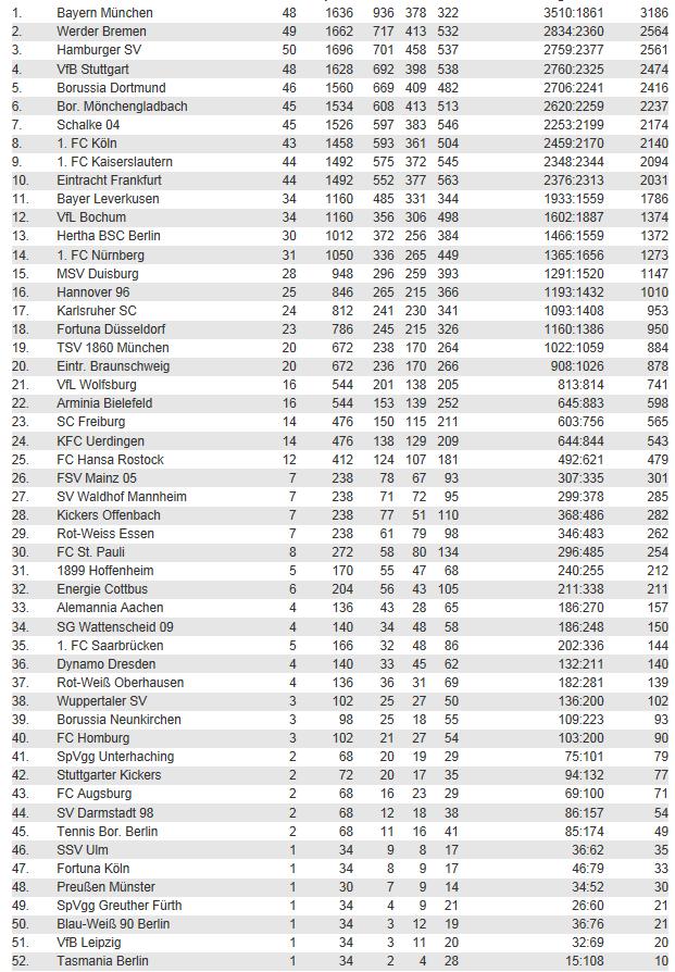 [ALL] Les statistiques générales de la Bundesliga Bundes13
