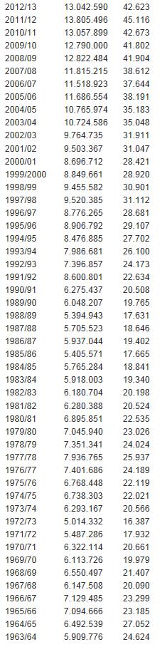[ALL] Les statistiques générales de la Bundesliga Bundes14