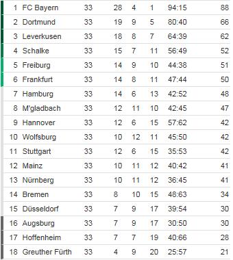 [ALL] Le Classement de la Bundesliga - Page 15 Classe10