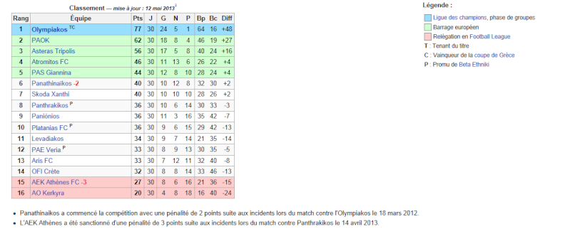 Championnat de Grèce - Superleague Ellàda - Page 2 Grec10