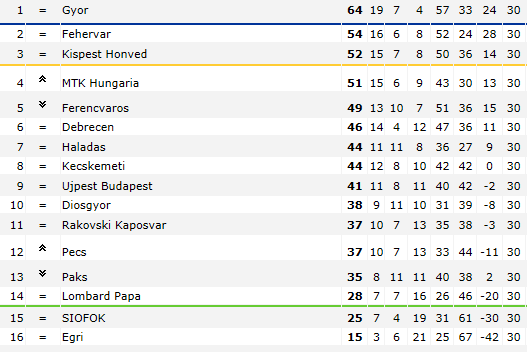 OTP Bank Liga (Nemzeti Bajnokság I) - Championnat Hongrois - Page 3 Hongri10