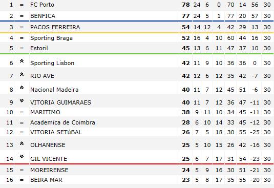 Le football du Portugal - Superliga Portug10