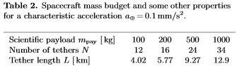 Le voilier solaire protonique EST Cube-1 - Page 2 Longue10