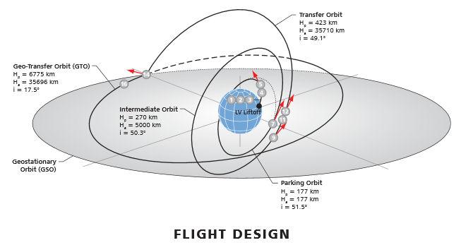 Lancement Proton-M / Eutelsat 3D (14.05.13) Plan_d10