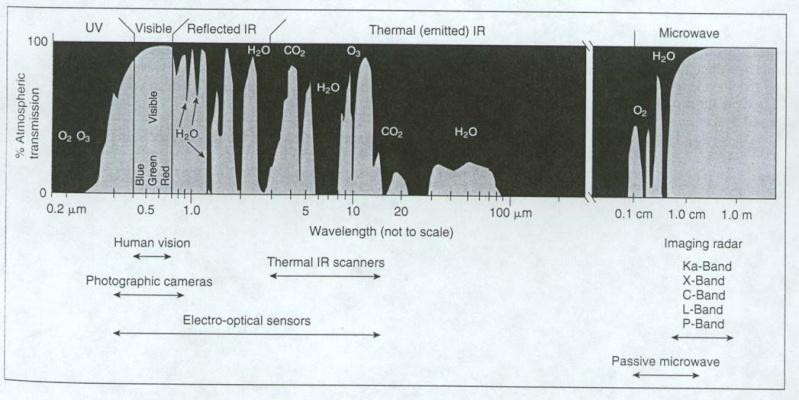 Méthodes de détection, de déviation et /ou de destruction  des astéroïdes et comètes géocroiseurs - Page 3 Spectr10
