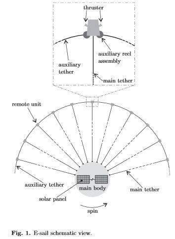Le voilier solaire protonique EST Cube-1 - Page 2 Voilie10