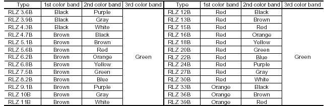 جدول اكواد قيم الزنرات Zener_10