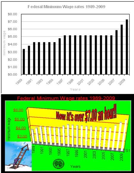 Assignment 21: Excel charts (information design) Kkkkkk11