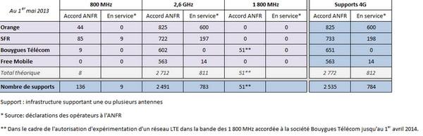 Au 1er Mai, Bouygues Telecom compte 651 sites compatibles 4G Sites410