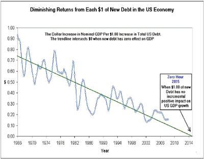Inflation or Deflation? - Page 3 Debt-c10