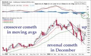 Stocks vs. Precious Metals vs. Bonds vs. Real Estate Nov26210