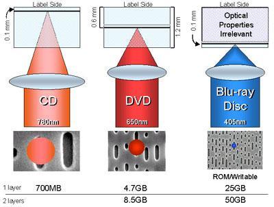 تقنية الليزر الازرق و السى دى روم --للمزيد قم بزيارة المكتبةblue-ray 12075711