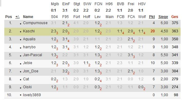 Bundesliga-Tipp 2012/13 - Seite 4 Tipp110