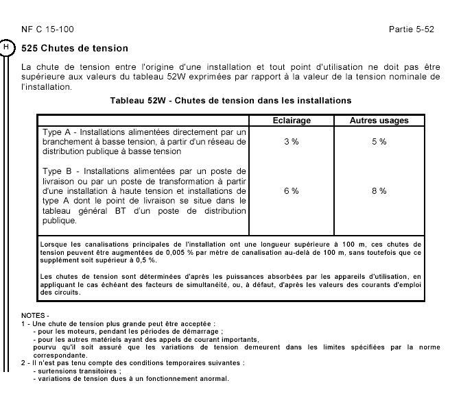 Tableau de correspondance des courants admissibles par..