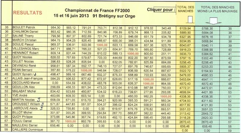 15 et 16 juin championnat de France FF2000 à Brétigny Bre210