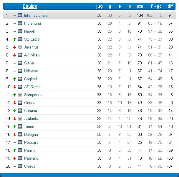Inter (Abril-Mayo 2013) Liga Italiana Clasif12