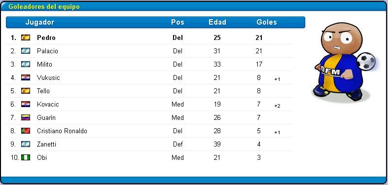 Inter (Abril-Mayo 2013) Liga Italiana Golead10