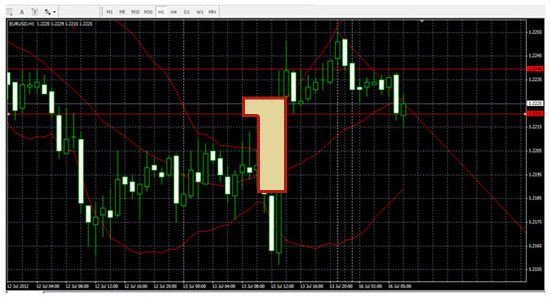 EUR/USD with bounce 110