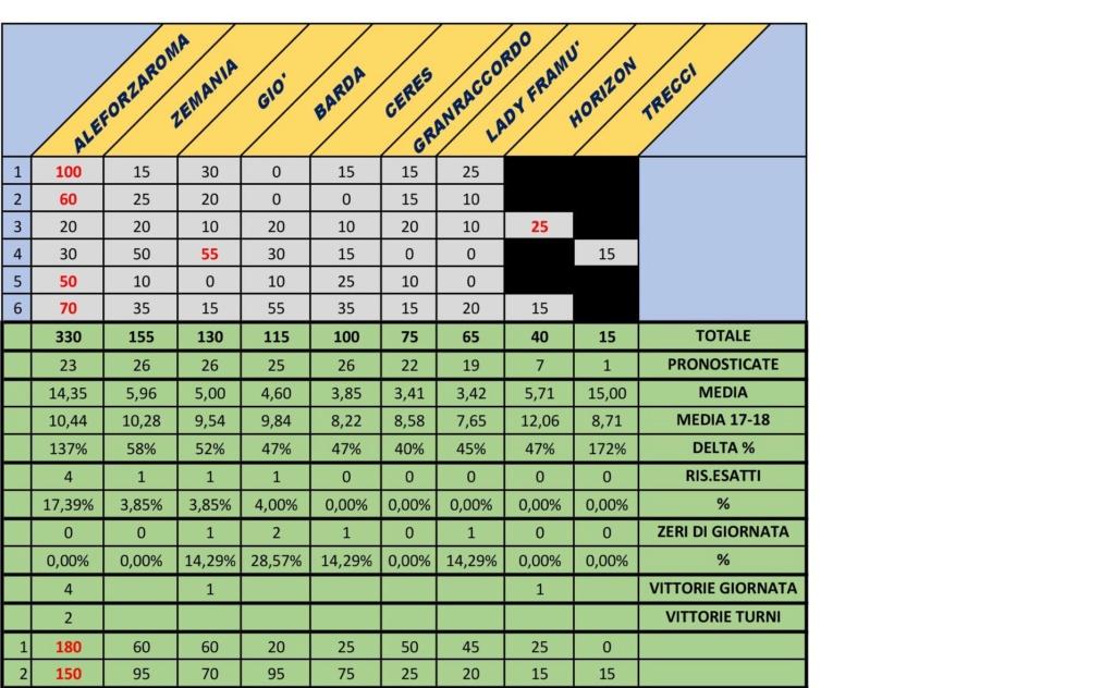 Classifica Turno 2 Classi14