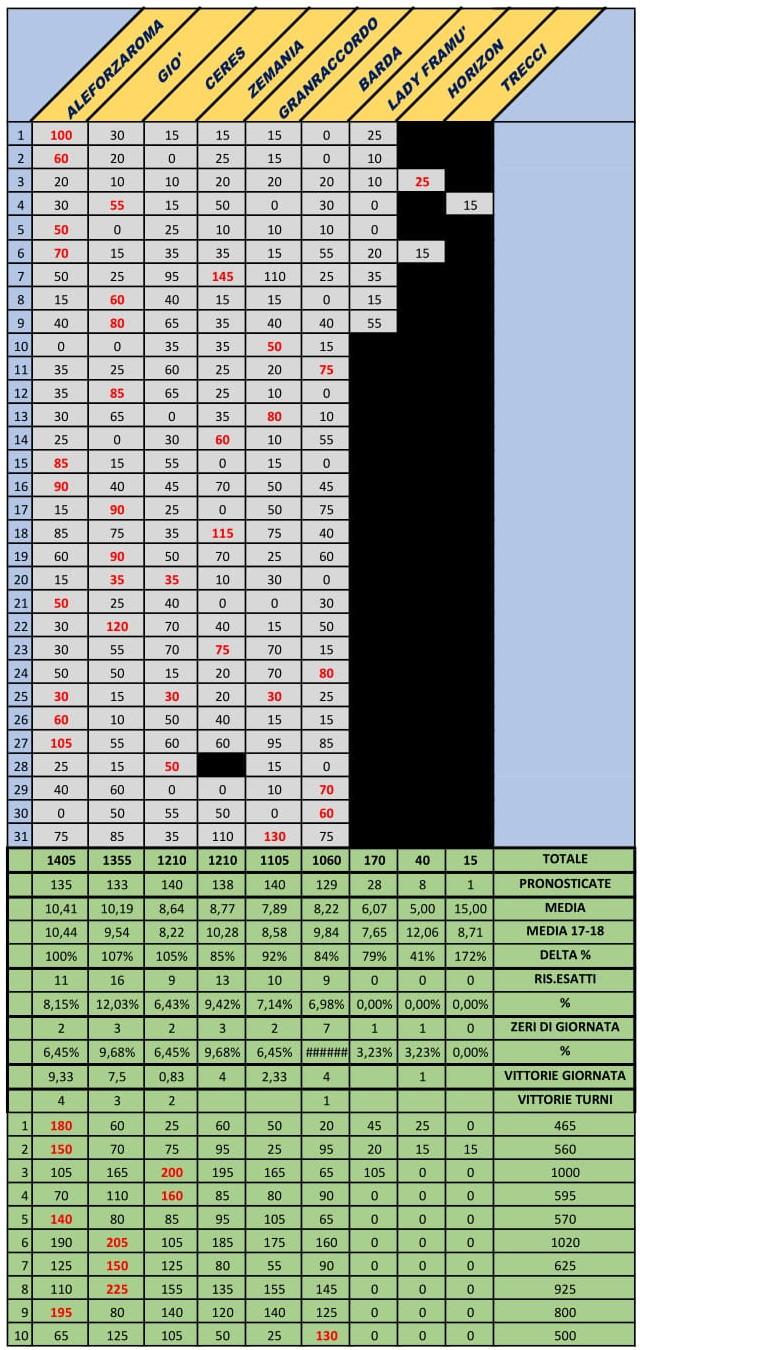 RISULTATI TURNO 10 E GIORNATA 31 Classi23