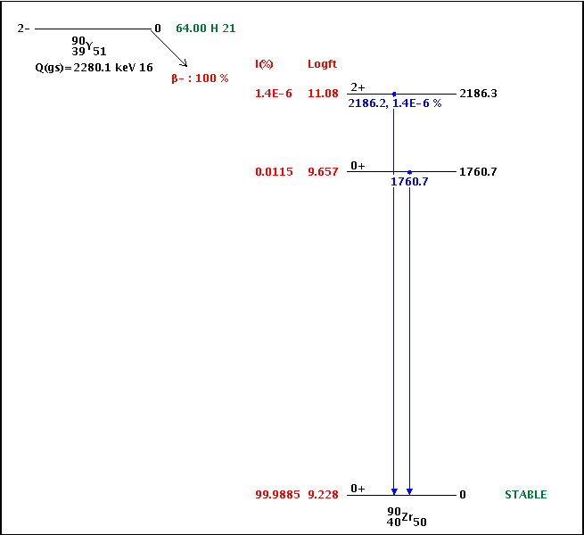La légende de la filiation Césium-Baryum 137m 90zrgv10