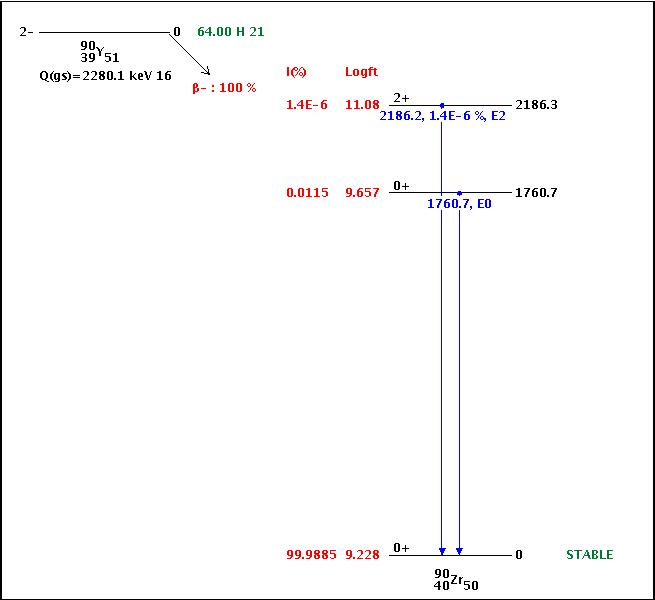 La légende de la filiation Césium-Baryum 137m 90zrgv12