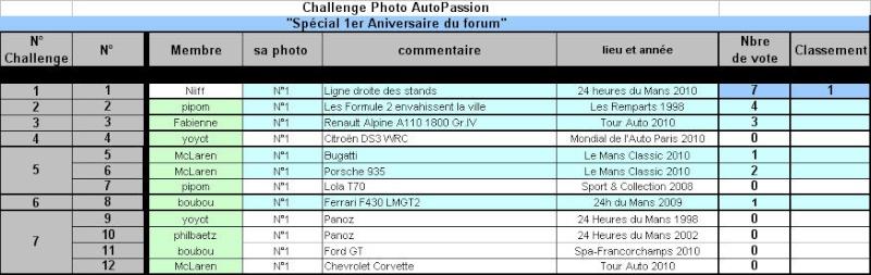 """Challenge Photo Auto-Passions """" Spéciale Anniversaire """" - Page 3 Challe11"""