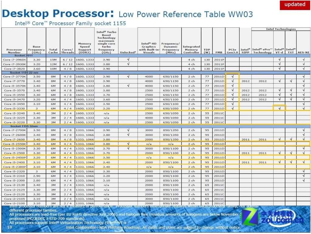 Pci express p8z77 v pro et XFX 7950 Img00310