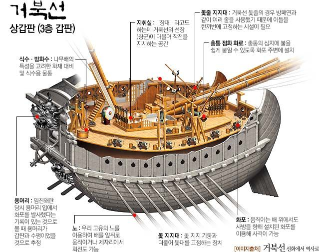 Bateaux Tortues Coréens Captu105