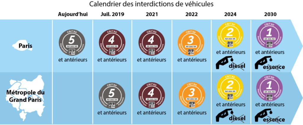 Motos et voitures thermiques bientôt interdites en IDF 47e17510
