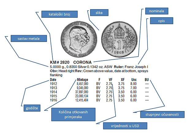 Objašnjenje prikaza materijala u Krause-ovim katalozima Kovani10