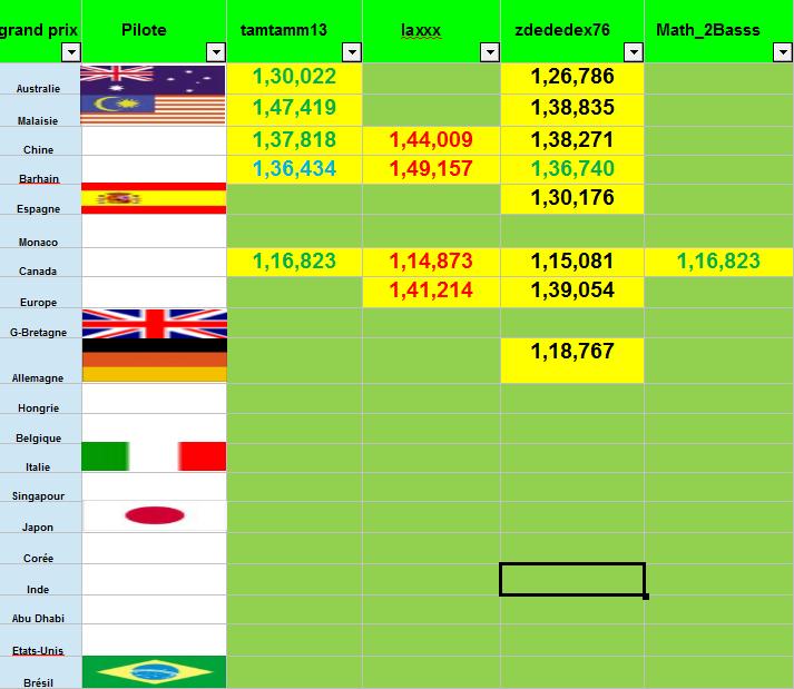 tenps des circuit F110
