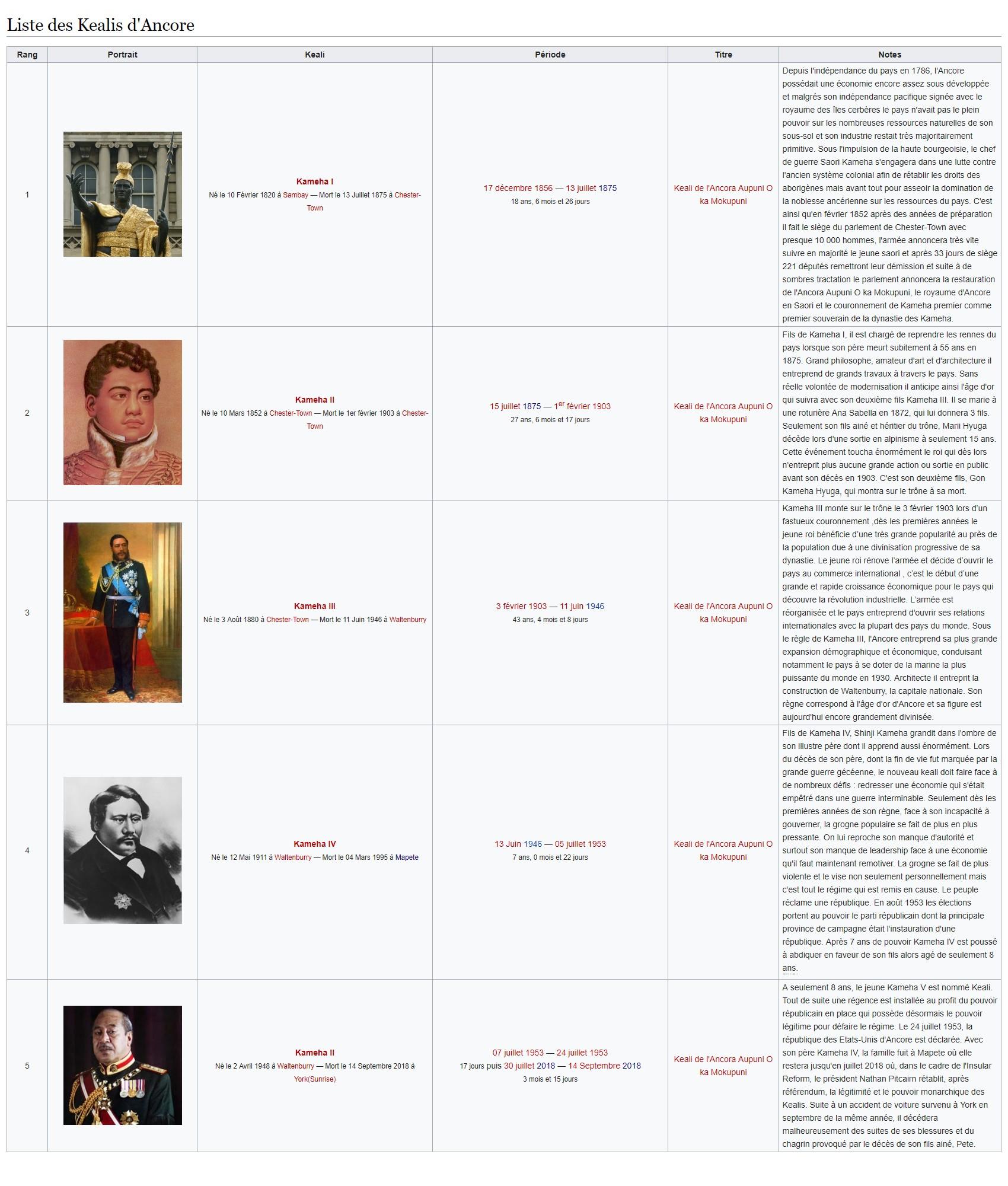 Insular Confederation of Ancora  - Page 13 Liste_10
