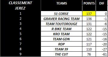 [WCF] Compte rendu WCF saison 2013 - Page 4 Classe10