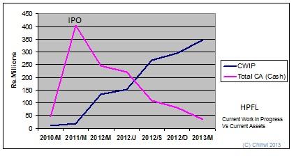 Progress of HPFL Hpfl_c10