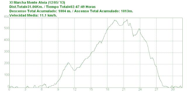 XI Marcha Monte Aloia (12/05/´13) Aloia_10