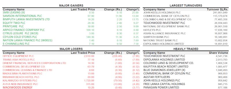 Trade Summary Market - 03/05/2013 030510